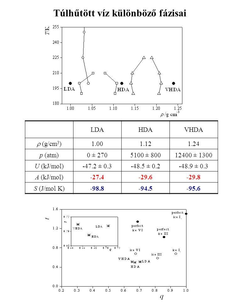 LDAHDAVHDA  (g/cm 3 ) 1.001.121.24 p (atm)0 ± 2705100 ± 80012400 ± 1300 U (kJ/mol)-47.2 ± 0.3-48.5 ± 0.2-48.9 ± 0.3 A (kJ/mol)-27.4-29.6-29.8 S (J/mo