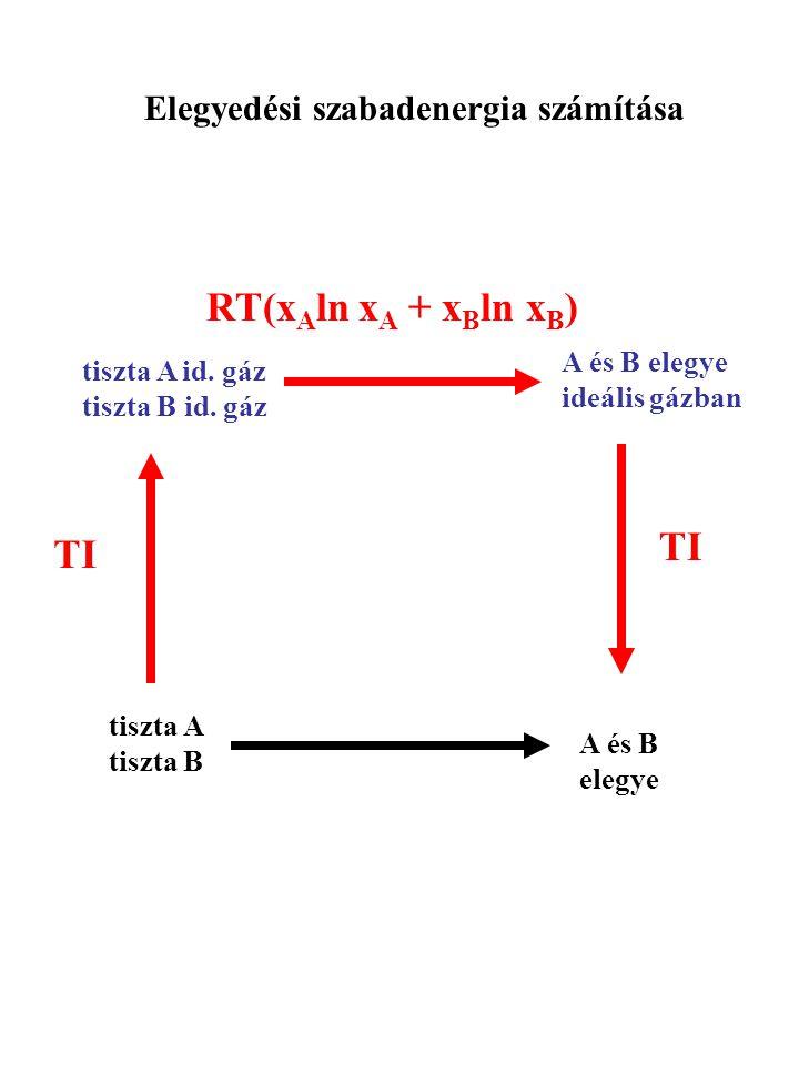 Elegyedési szabadenergia számítása tiszta A tiszta B tiszta A id. gáz tiszta B id. gáz A és B elegye A és B elegye ideális gázban TI RT(x A ln x A + x
