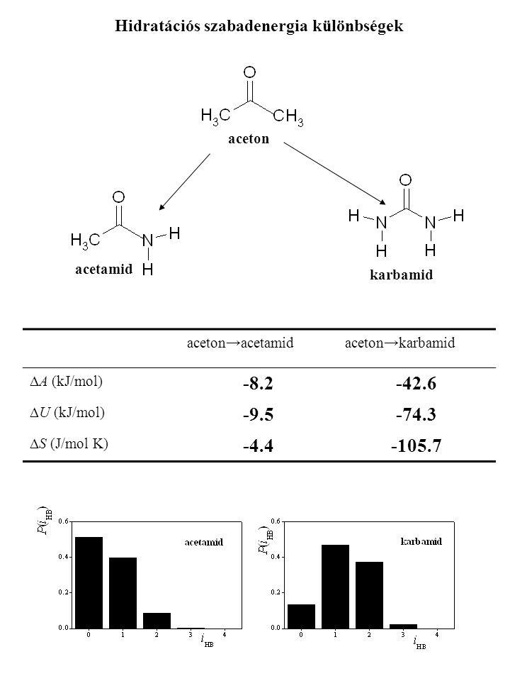 aceton acetamid karbamid Hidratációs szabadenergia különbségek aceton→acetamidaceton→karbamid  A (kJ/mol) -8.2-42.6  U (kJ/mol) -9.5-74.3  S (J/mol