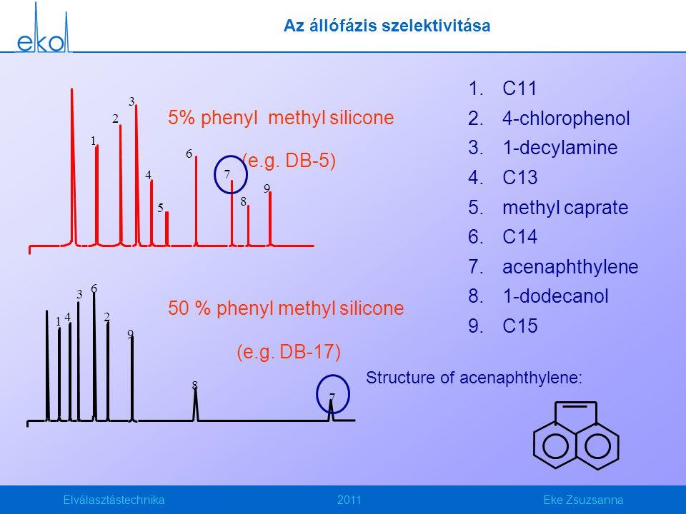 Elválasztástechnika2011Eke Zsuzsanna Az állófázis szelektivitása 1.C11 2.4-chlorophenol 3.1-decylamine 4.C13 5.methyl caprate 6.C14 7.acenaphthylene 8.1-dodecanol 9.C15 1 2 3 4 5 6 7 8 9 1 2 3 4 6 9 8 7 5% phenyl methyl silicone (e.g.