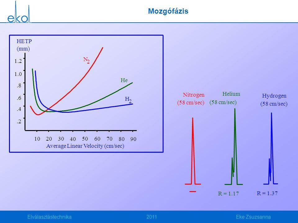 Elválasztástechnika2011Eke Zsuzsanna Nitrogen (58 cm/sec) Helium (58 cm/sec) Hydrogen (58 cm/sec) R = 1.17 R = 1.37 Mozgófázis Average Linear Velocity (cm/sec) HETP (mm) 1.2 1.0.8.6.4.2 10 20 30 40 50 60 70 80 90 N He H 2 2