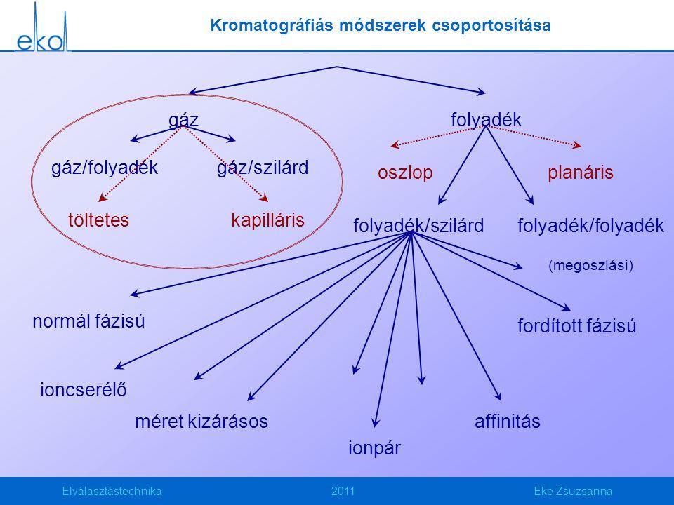 Elválasztástechnika2011Eke Zsuzsanna gáz/szilárdgáz/folyadék oszlopplanáris Kromatográfiás módszerek csoportosítása gázfolyadék tölteteskapilláris folyadék/szilárdfolyadék/folyadék (megoszlási) normál fázisú fordított fázisú ioncserélő méret kizárásosaffinitás ionpár