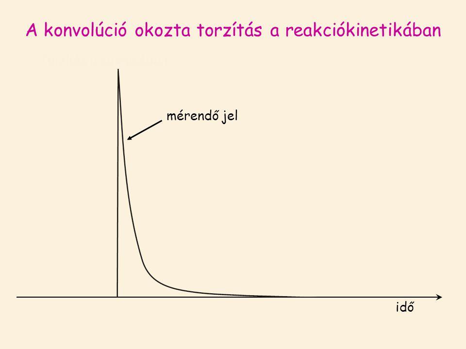Torzítás a kinetikában mérendő jel A konvolúció okozta torzítás a reakciókinetikában idő