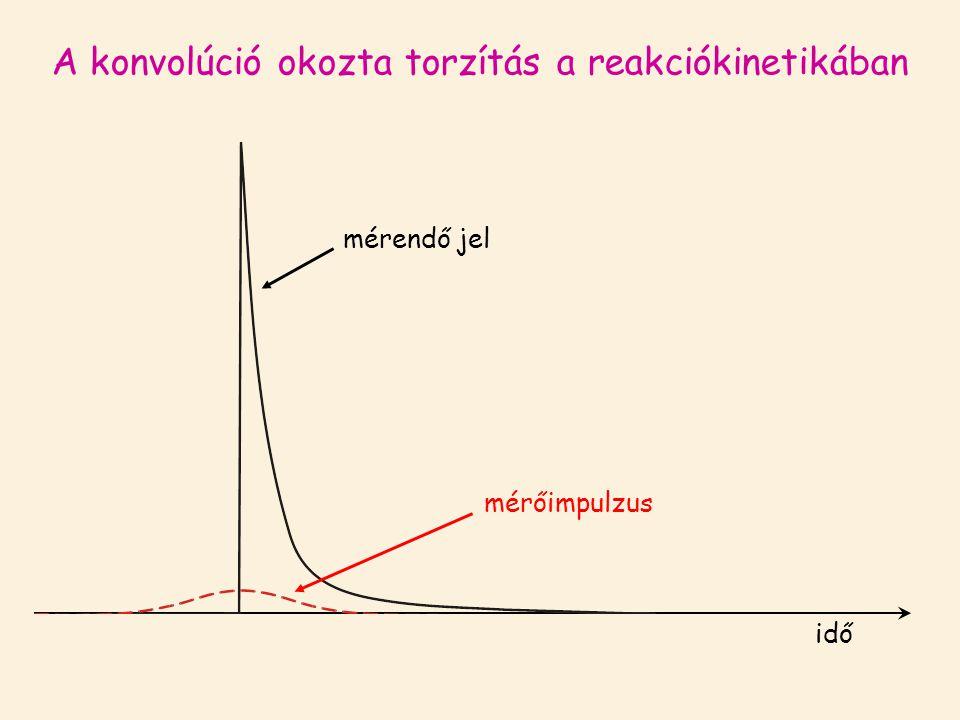 A konvolúció okozta torzítás a reakciókinetikában mérendő jel idő mérőimpulzus