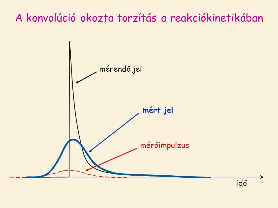 A konvolúció okozta torzítás a reakciókinetikában mérendő jel idő mérőimpulzus mért jel