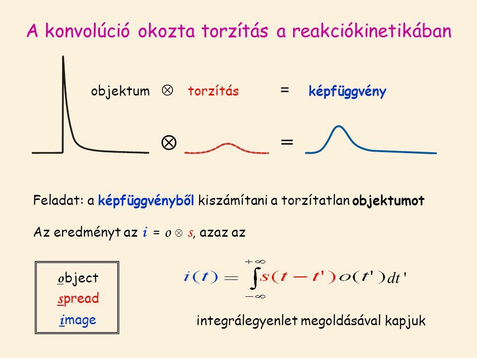 A konvolúció okozta torzítás a reakciókinetikában  = Feladat: a képfüggvényből kiszámítani a torzítatlan objektumot objektum  torzítás = képfüggvény