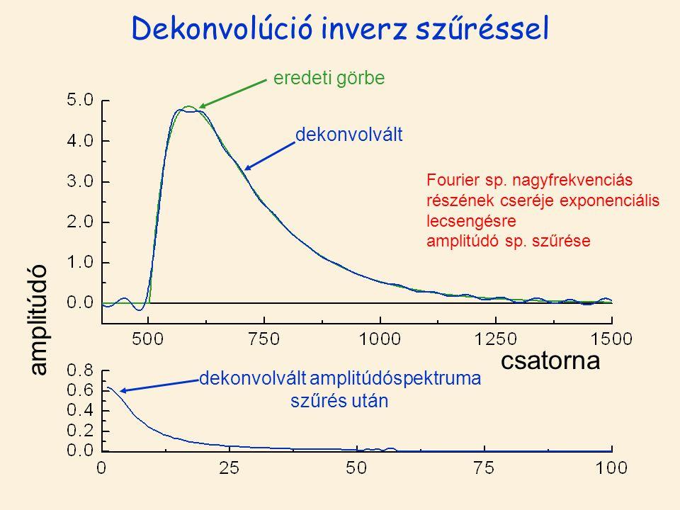 Dekonvolúció inverz szűréssel amplitúdó csatorna eredeti görbe dekonvolvált dekonvolvált amplitúdóspektruma szűrés után Fourier sp. nagyfrekvenciás ré