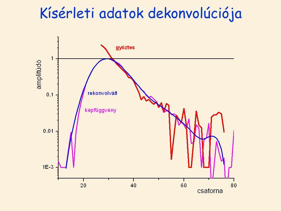 eredmény4 Kísérleti adatok dekonvolúciója