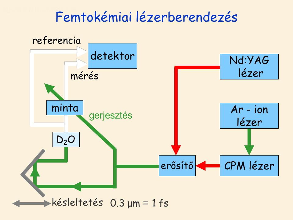 CPM lézererősítő Nd:YAG lézer Ar - ion lézer detektor D2OD2O minta Kísérleti berendezés CPM lézer erősítő Nd:YAG lézer Ar - ion lézer detektor D2OD2O gerjesztés mérés referencia késleltetés Femtokémiai lézerberendezés minta 0.3 μm = 1 fs