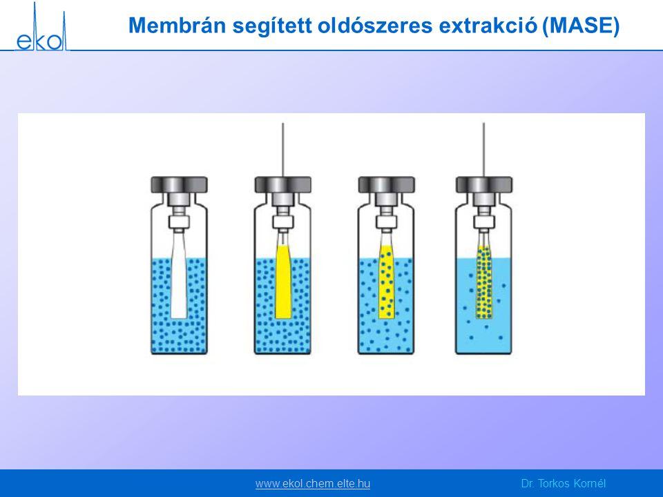 www.ekol.chem.elte.huwww.ekol.chem.elte.huDr. Torkos Kornél Membrán segített oldószeres extrakció (MASE)