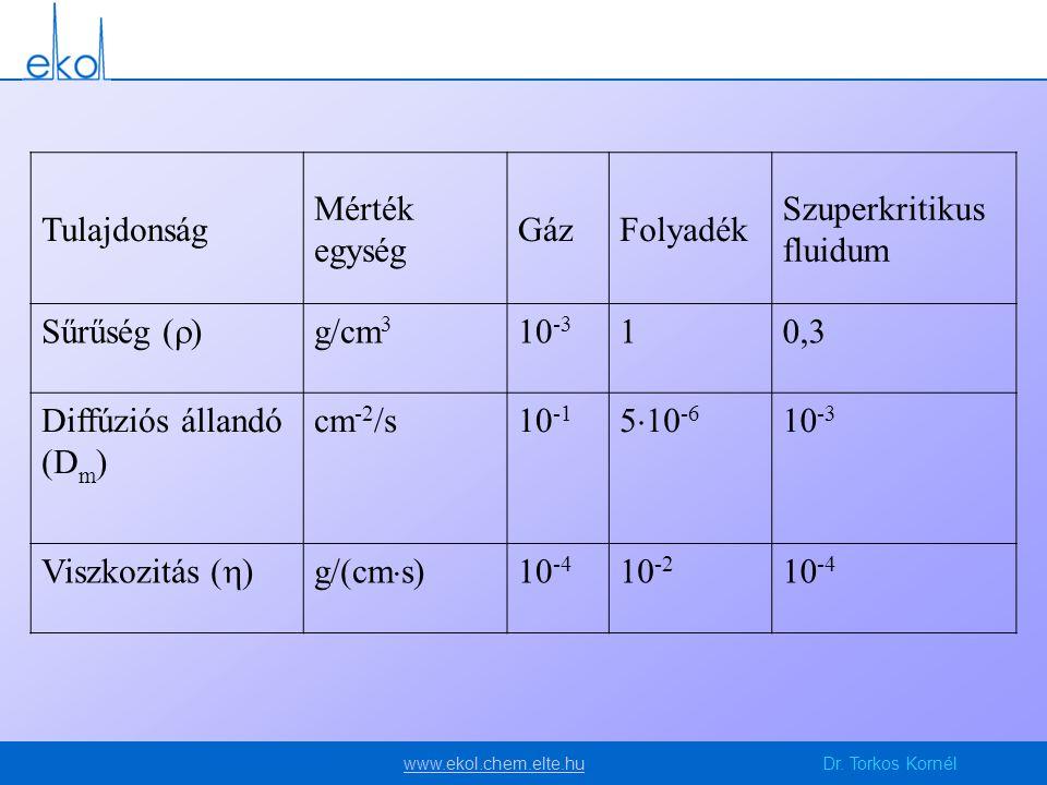 www.ekol.chem.elte.huwww.ekol.chem.elte.huDr. Torkos Kornél Tulajdonság Mérték egység GázFolyadék Szuperkritikus fluidum Sűrűség (  ) g/cm 3 10 -3 10