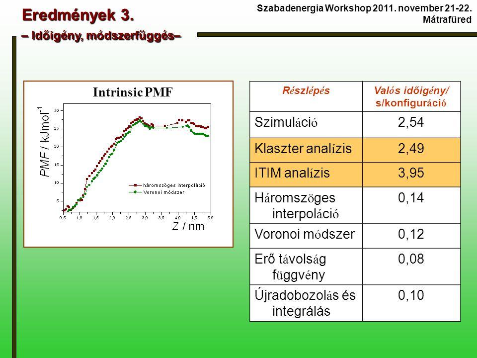 Eredmények 3. – Időigény, módszerfüggés– Szabadenergia Workshop 2011. november 21-22. Mátrafüred Intrinsic PMF R é szl é p é sVal ó s időig é ny/ s/ko