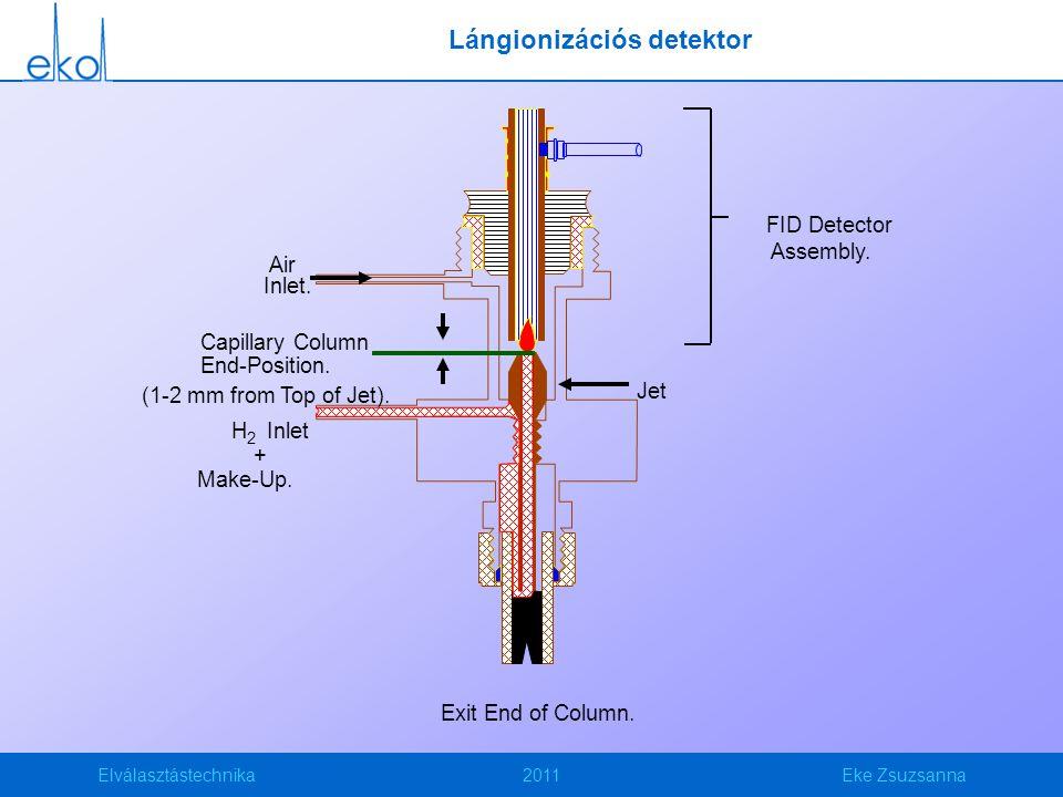 Elválasztástechnika2011Eke Zsuzsanna Lángionizációs detektor Exit End of Column. Jet Air H 2 Inlet + Make-Up. FID Detector Assembly. Inlet. Capillary