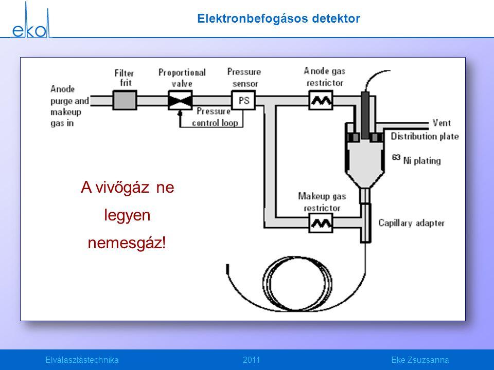 Elválasztástechnika2011Eke Zsuzsanna Elektronbefogásos detektor A vivőgáz ne legyen nemesgáz!