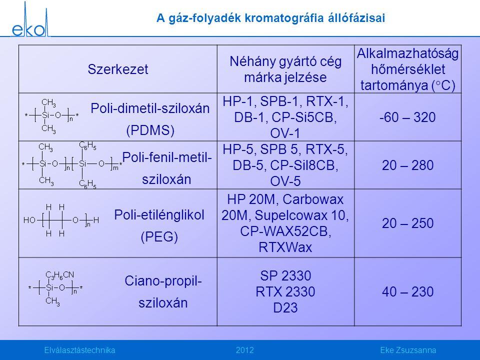 Elválasztástechnika2012Eke Zsuzsanna A gáz-folyadék kromatográfia állófázisai Szerkezet Néhány gyártó cég márka jelzése Alkalmazhatóság hőmérséklet tartománya (  C) HP-1, SPB-1, RTX-1, DB-1, CP-Si5CB, OV-1 -60 – 320 HP-5, SPB 5, RTX-5, DB-5, CP-Sil8CB, OV-5 20 – 280 HP 20M, Carbowax 20M, Supelcowax 10, CP-WAX52CB, RTXWax 20 – 250 SP 2330 RTX 2330 D23 40 – 230 Poli-dimetil-sziloxán (PDMS) Poli-fenil-metil- sziloxán Poli-etilénglikol (PEG) Ciano-propil- sziloxán