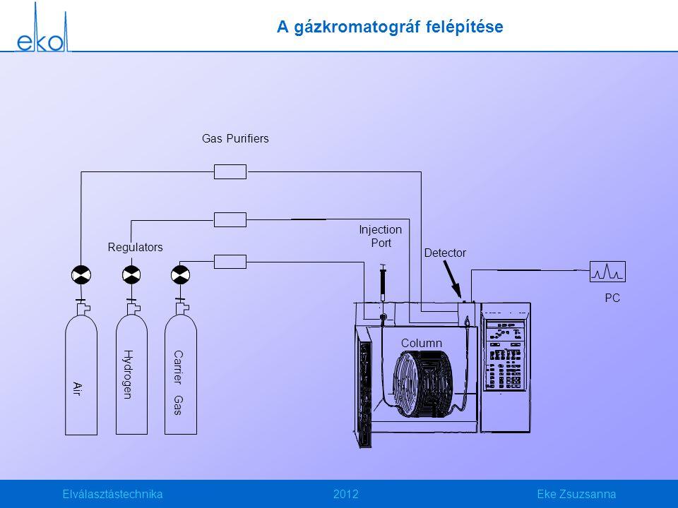 Elválasztástechnika2012Eke Zsuzsanna A gázkromatográf felépítése Column Regulators Air Hydrogen Carrier Gas Gas Purifiers Injection Port Detector PC