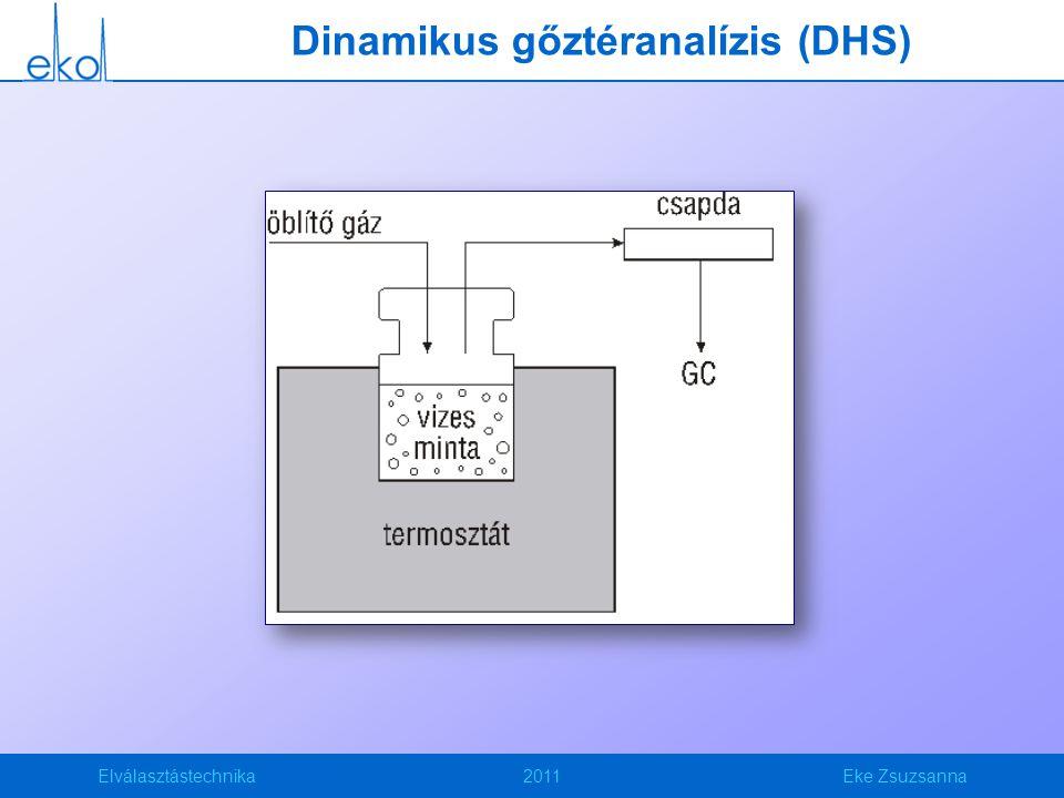 Elválasztástechnika2011Eke Zsuzsanna Dinamikus gőztéranalízis (DHS)