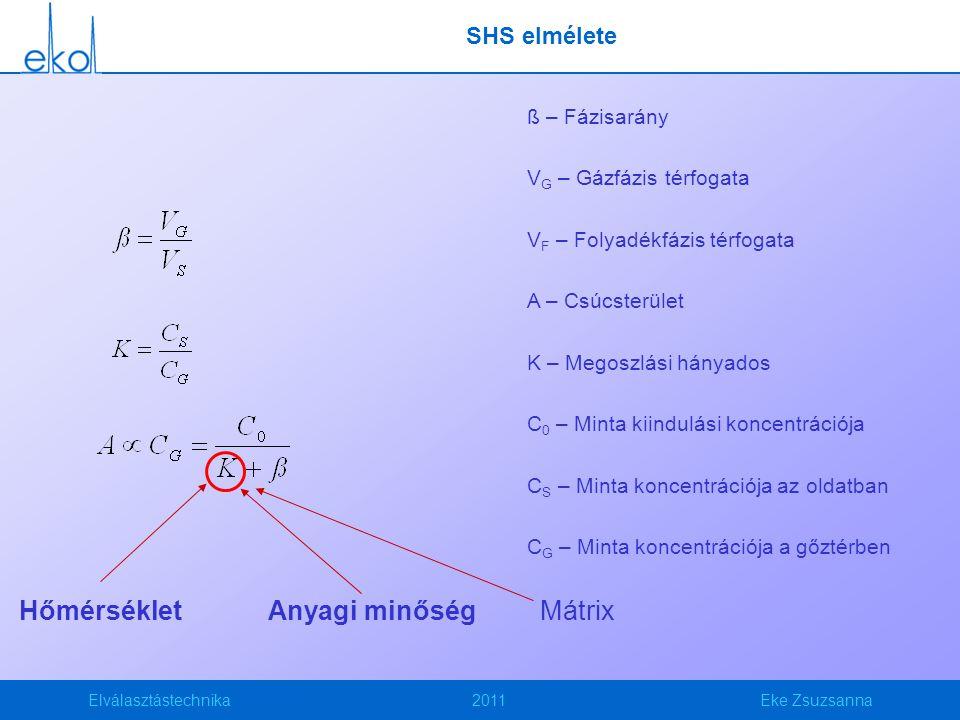 Elválasztástechnika2011Eke Zsuzsanna SHS elmélete ß – Fázisarány V G – Gázfázis térfogata V F – Folyadékfázis térfogata A – Csúcsterület K – Megoszlási hányados C 0 – Minta kiindulási koncentrációja C S – Minta koncentrációja az oldatban C G – Minta koncentrációja a gőztérben Anyagi minőségHőmérsékletMátrix