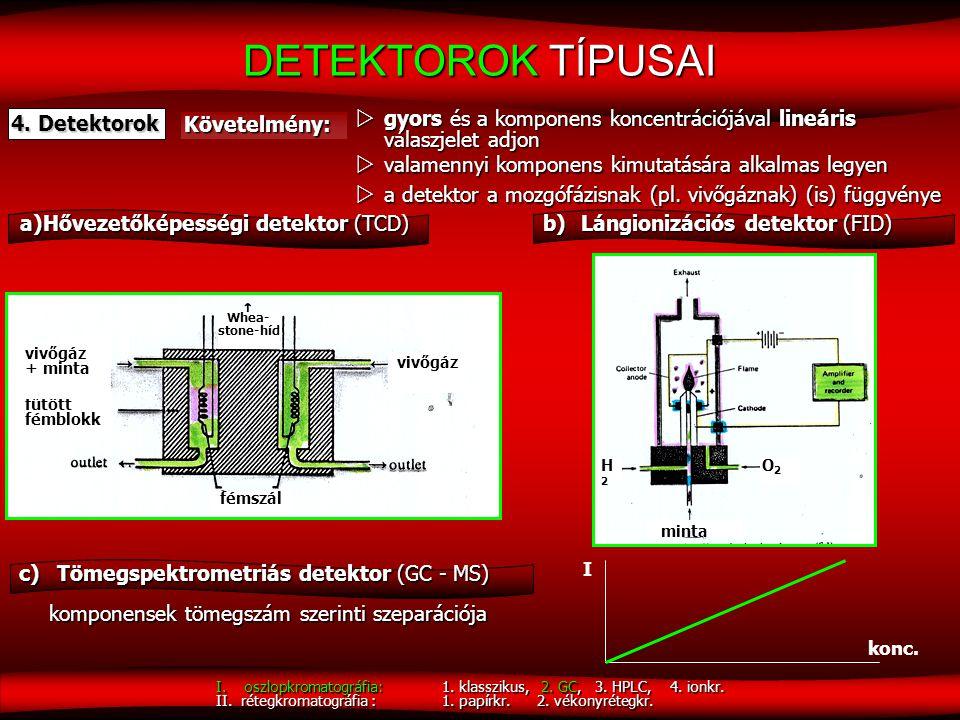 DETEKTOROK TÍPUSAI 4. Detektorok Követelmény:  gyors és a komponens koncentrációjával lineáris válaszjelet adjon  valamennyi komponens kimutatására