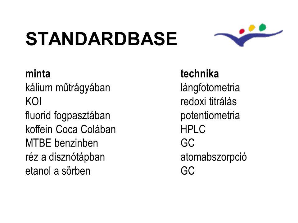 STANDARDBASE mintatechnika kálium műtrágyábanlángfotometria KOIredoxi titrálás fluorid fogpasztábanpotentiometria koffein Coca ColábanHPLC MTBE benzinbenGC réz a disznótápbanatomabszorpció etanol a sörbenGC