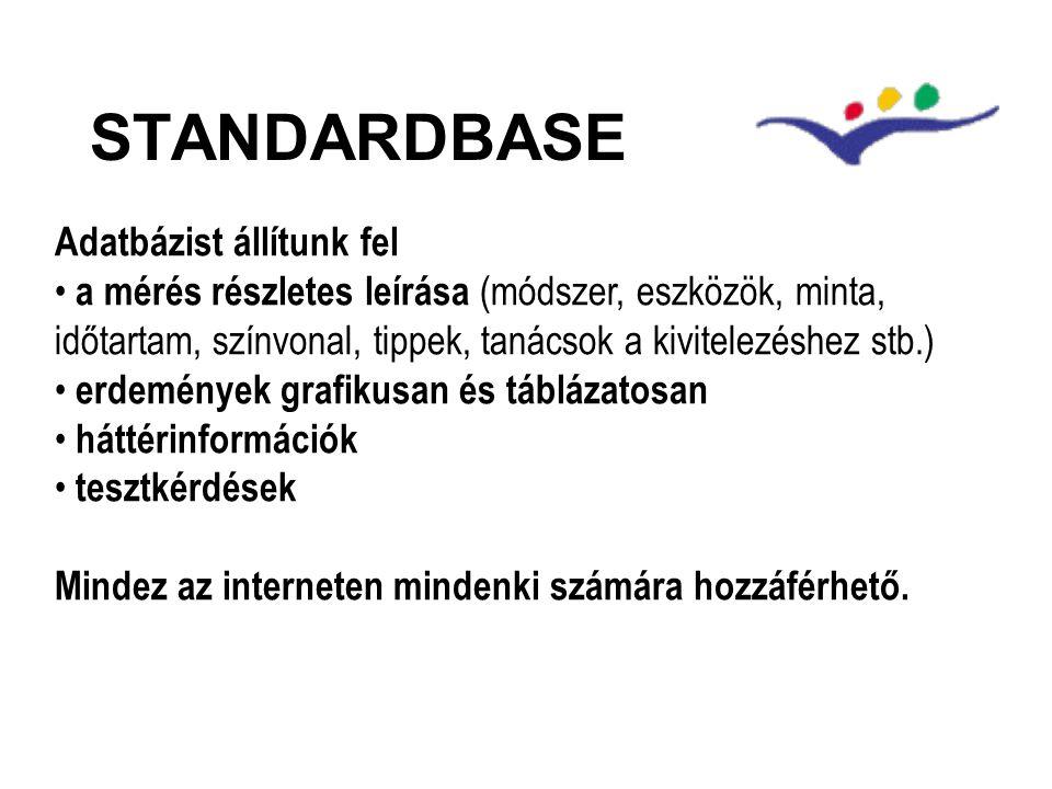 STANDARDBASE Adatbázist állítunk fel a mérés részletes leírása (módszer, eszközök, minta, időtartam, színvonal, tippek, tanácsok a kivitelezéshez stb.) erdemények grafikusan és táblázatosan háttérinformációk tesztkérdések Mindez az interneten mindenki számára hozzáférhető.