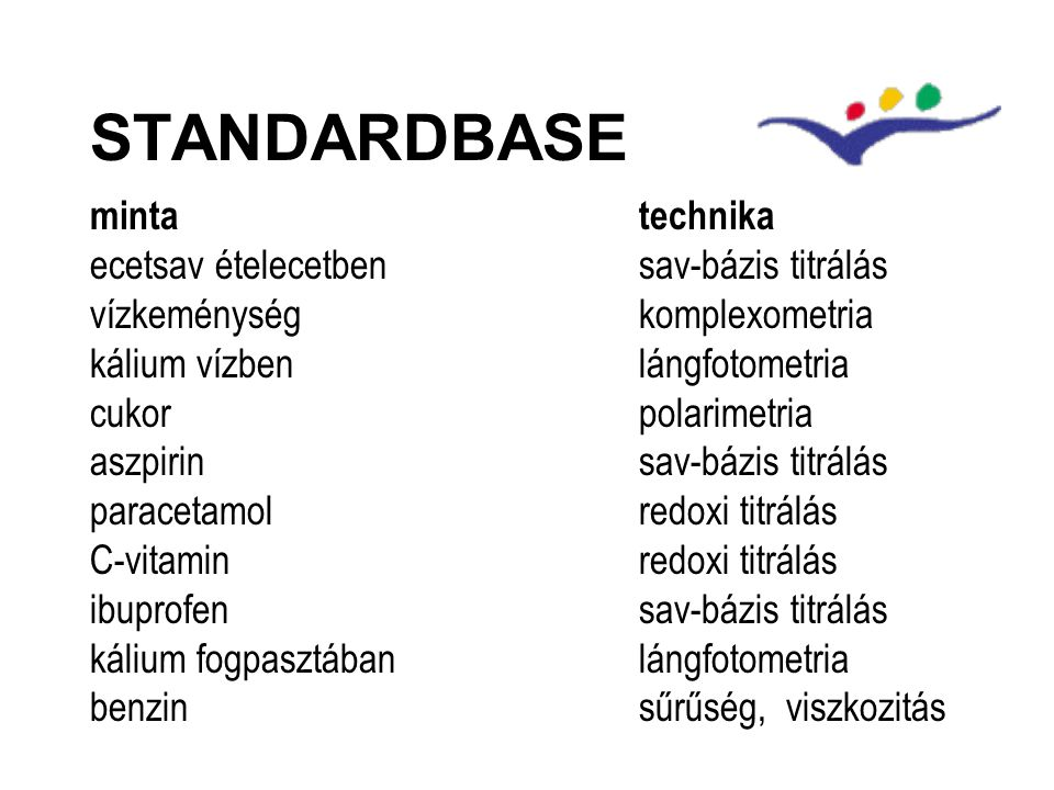 STANDARDBASE mintatechnika ecetsav ételecetbensav-bázis titrálás vízkeménységkomplexometria kálium vízbenlángfotometria cukorpolarimetria aszpirinsav-bázis titrálás paracetamolredoxi titrálás C-vitamin redoxi titrálás ibuprofensav-bázis titrálás kálium fogpasztábanlángfotometria benzinsűrűség, viszkozitás