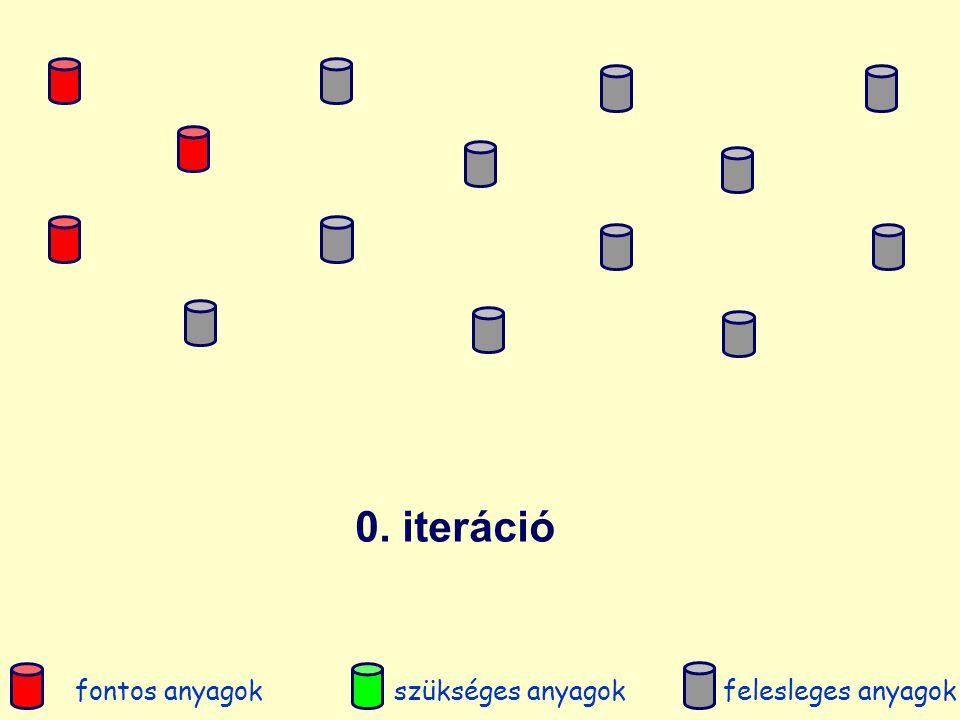 0. iteráció fontos anyagokszükséges anyagokfelesleges anyagok