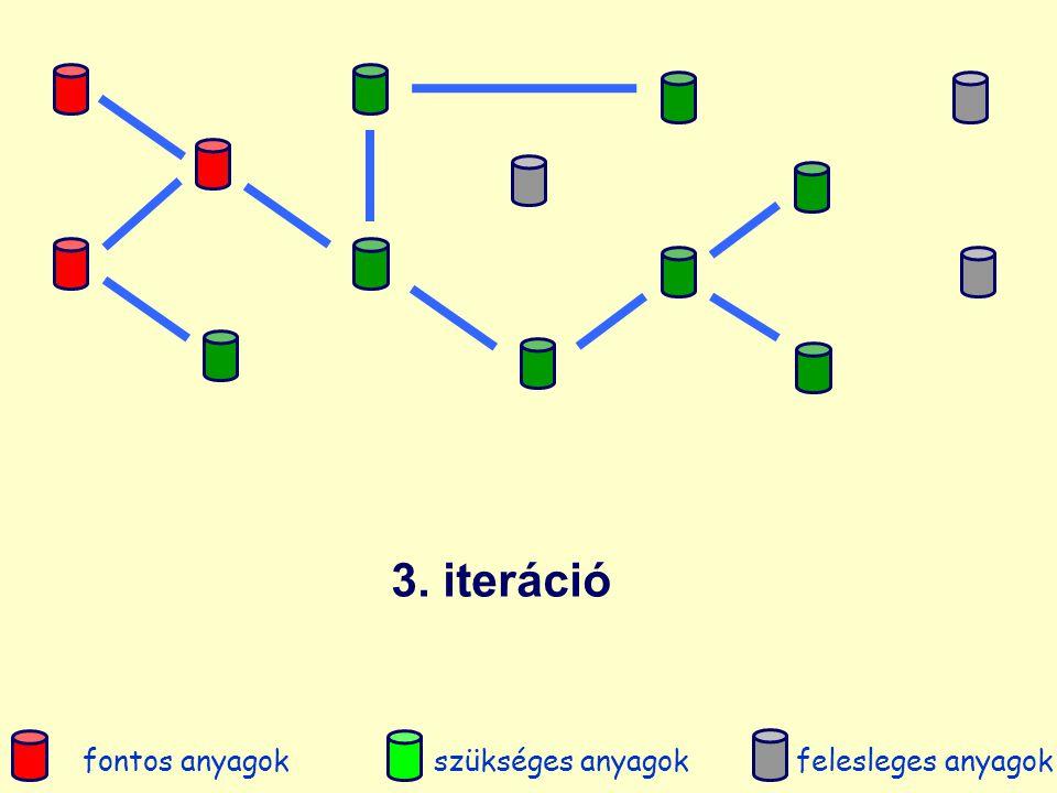 3. iteráció fontos anyagokszükséges anyagokfelesleges anyagok