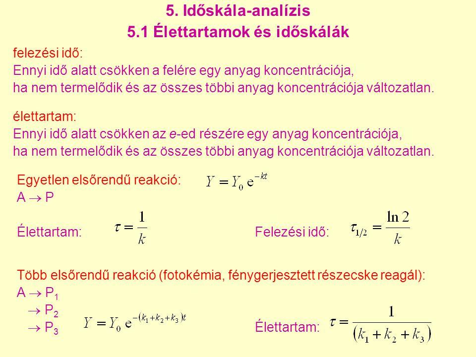Példa: QSSA hibája metán pirolízisnél Minden egyes anyagfajta QSSA-hibája 50 s-nél relatív hiba abszolút hiba 19.