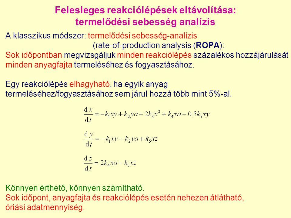 A klasszikus módszer: termelődési sebesség-analízis (rate-of-production analysis (ROPA): Sok időpontban megvizsgáljuk minden reakciólépés százalékos hozzájárulását minden anyagfajta termeléséhez és fogyasztásához.