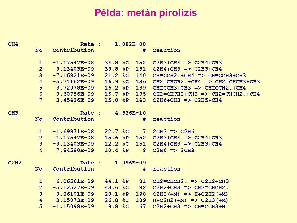 CH4 Rate : -1.082E-08 No Contribution # reaction 1 -1.17547E-08 34.8 %C 152 C2H3+CH4 => C2H4+CH3 2 9.13403E-09 39.8 %P 151 C2H4+CH3 => C2H3+CH4 3 -7.16821E-09 21.2 %C 140 CH≡CCH2.+CH4 => CH≡CCH3+CH3 4 -5.71162E-09 16.9 %C 136 CH2=CHCH2.+CH4 => CH2=CHCH3+CH3 5 3.72978E-09 16.2 %P 139 CH≡CCH3+CH3 => CH≡CCH2.+CH4 6 3.60756E-09 15.7 %P 135 CH2=CHCH3+CH3 => CH2=CHCH2.+CH4 7 3.45436E-09 15.0 %P 143 C2H6+CH3 => C2H5+CH4 CH3 Rate : 4.636E-10 No Contribution # reaction 1 -1.69871E-08 22.7 %C 7 2CH3 => C2H6 2 1.17547E-08 15.6 %P 152 C2H3+CH4 => C2H4+CH3 3 -9.13403E-09 12.2 %C 151 C2H4+CH3 => C2H3+CH4 4 7.84580E-09 10.4 %P 8 C2H6 => 2CH3 C2H2 Rate : 1.996E-09 No Contribution # reaction 1 6.06561E-09 44.1 %P 81 CH2=CHCH2.