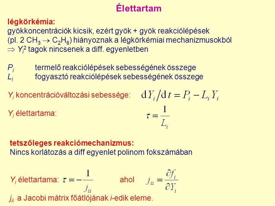 Detonációs hullám terjedése H 2 /O 2 /Ar elegyben - repromodellel Számított sűrűség repromodell alapján (3 változó) 100-szor gyorsabban Számított sűrűség teljes mechanizmussal (9 változó)