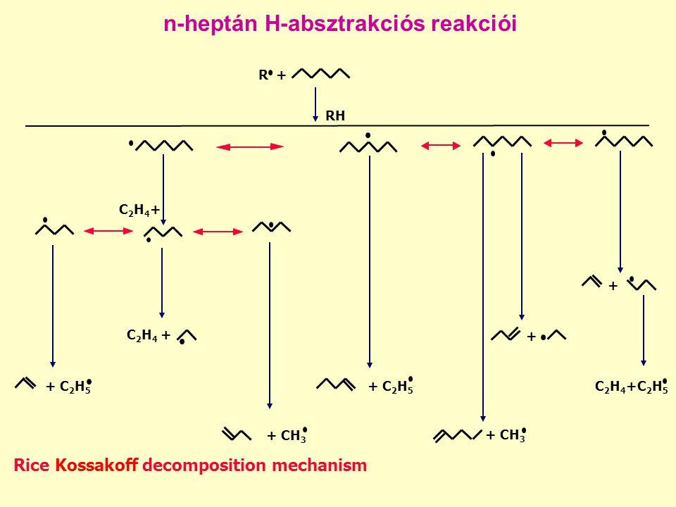 n-heptán H-absztrakciós reakciói R + RH Rice Kossakoff decomposition mechanism + C 2 H 5 + CH 3 C 2 H 4 + C2H4+C2H4+ C 2 H 4 +C 2 H 5 + + + CH 3 + C 2 H 5