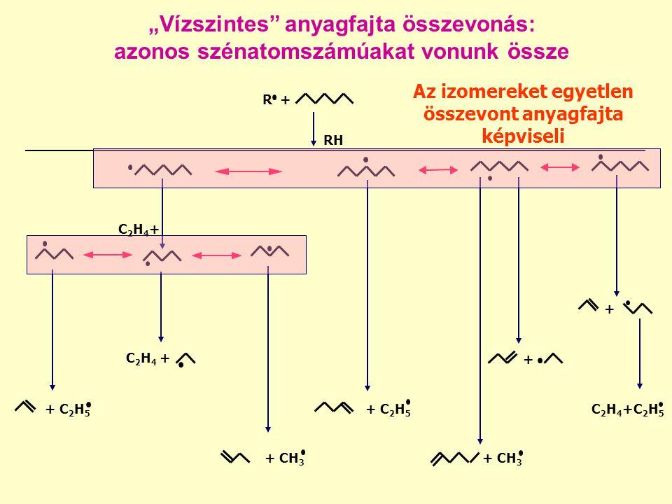 """""""Vízszintes anyagfajta összevonás: azonos szénatomszámúakat vonunk össze R + RH + C 2 H 5 + CH 3 C 2 H 4 + C2H4+C2H4+ C 2 H 4 +C 2 H 5 + + + CH 3 + C 2 H 5 Az izomereket egyetlen összevont anyagfajta képviseli"""