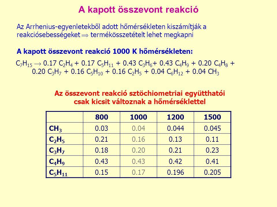 A kapott összevont reakció Az Arrhenius-egyenletekből adott hőmérsékleten kiszámítják a reakciósebességeket  termékösszetételt lehet megkapni A kapott összevont reakció 1000 K hőmérsékleten: Az összevont reakció sztöchiometriai együtthatói csak kicsit változnak a hőmérséklettel 800100012001500 CH 3 0.030.040.0440.045 C2H5C2H5 0.210.160.130.11 C3H7C3H7 0.180.200.210.23 C4H9C4H9 0.43 0.420.41 C 5 H 11 0.150.170.1960.205 C 7 H 15  0.17 C 2 H 4 + 0.17 C 5 H 11 + 0.43 C 3 H 6 + 0.43 C 4 H 9 + 0.20 C 4 H 8 + 0.20 C 3 H 7 + 0.16 C 5 H 10 + 0.16 C 2 H 5 + 0.04 C 6 H 12 + 0.04 CH 3