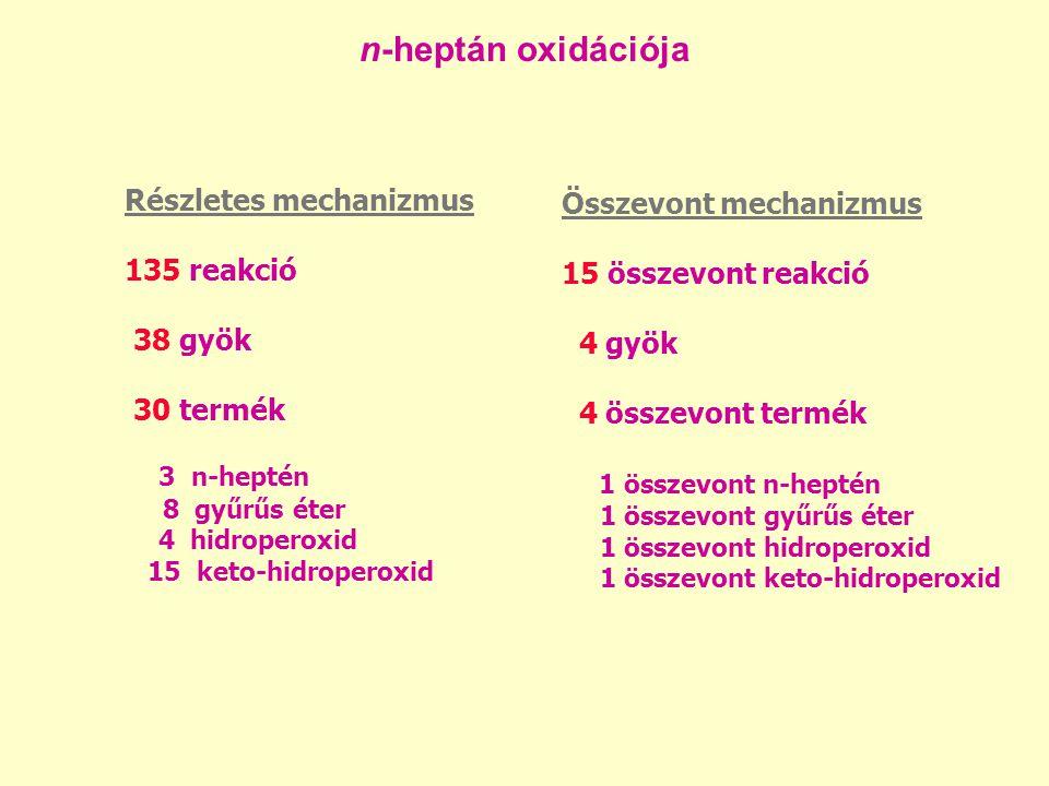 n-heptán oxidációja Összevont mechanizmus 15 összevont reakció 4 gyök 4 összevont termék 1 összevont n-heptén 1 összevont gyűrűs éter 1 összevont hidroperoxid 1 összevont keto-hidroperoxid Részletes mechanizmus 135 reakció 38 gyök 30 termék 3 n-heptén 8 gyűrűs éter 4 hidroperoxid 15 keto-hidroperoxid