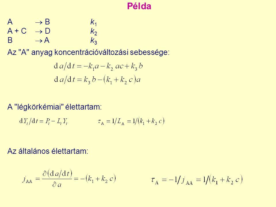 Lassú sokaságok közvetlen számítása N s mátrix sajátértékei 1, 2,..., m, az N f mátrix sajátértékei m+1,..., n és Re( i ) ≥ Re( j ) ha i < j, tehát a gyors módusokhoz tartozik.