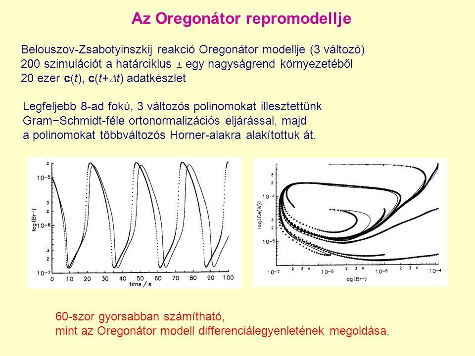 Az Oregonátor repromodellje Belouszov-Zsabotyinszkij reakció Oregonátor modellje (3 változó) 200 szimulációt a határciklus  egy nagyságrend környezetéből 20 ezer c(t), c(t+  t) adatkészlet Legfeljebb 8-ad fokú, 3 változós polinomokat illesztettünk Gram−Schmidt-féle ortonormalizációs eljárással, majd a polinomokat többváltozós Horner-alakra alakítottuk át.