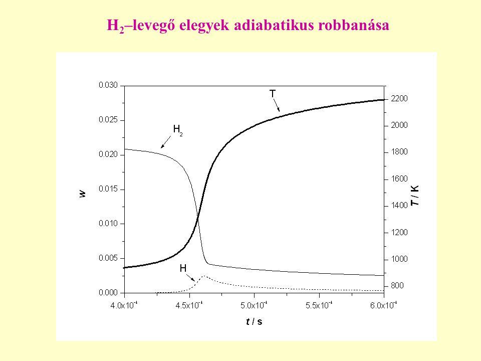 H 2 –levegő elegyek adiabatikus robbanása
