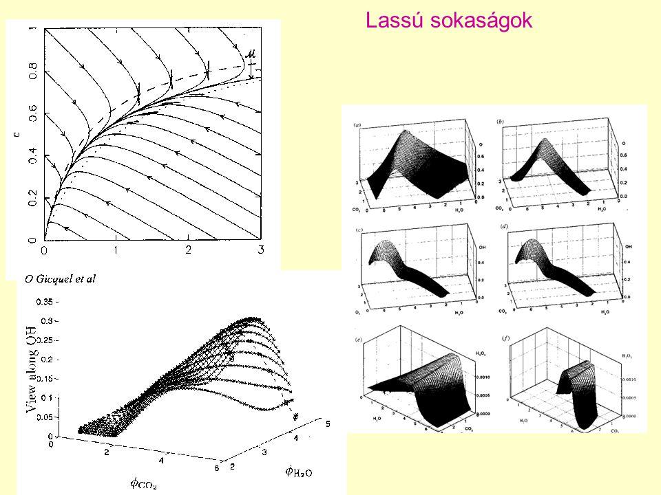 Repromodellezés részletes reakciómechanizmus  (merev) sokváltozós diff.