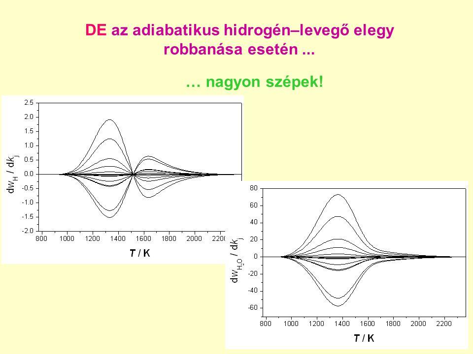 DE az adiabatikus hidrogén–levegő elegy robbanása esetén... … nagyon szépek!