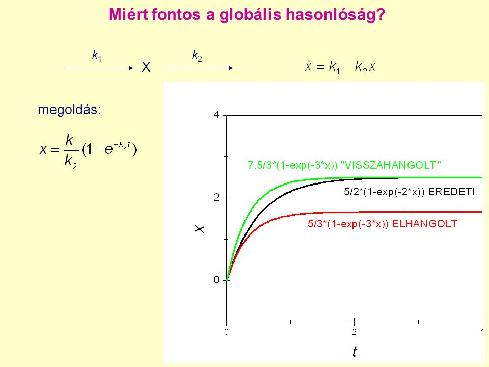 Miért fontos a globális hasonlóság? X k1k1 k2k2 megoldás: