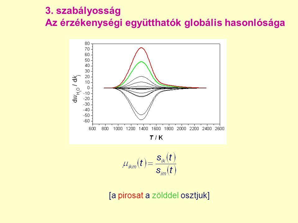 3. szabályosság Az érzékenységi együtthatók globális hasonlósága [a pirosat a zölddel osztjuk]