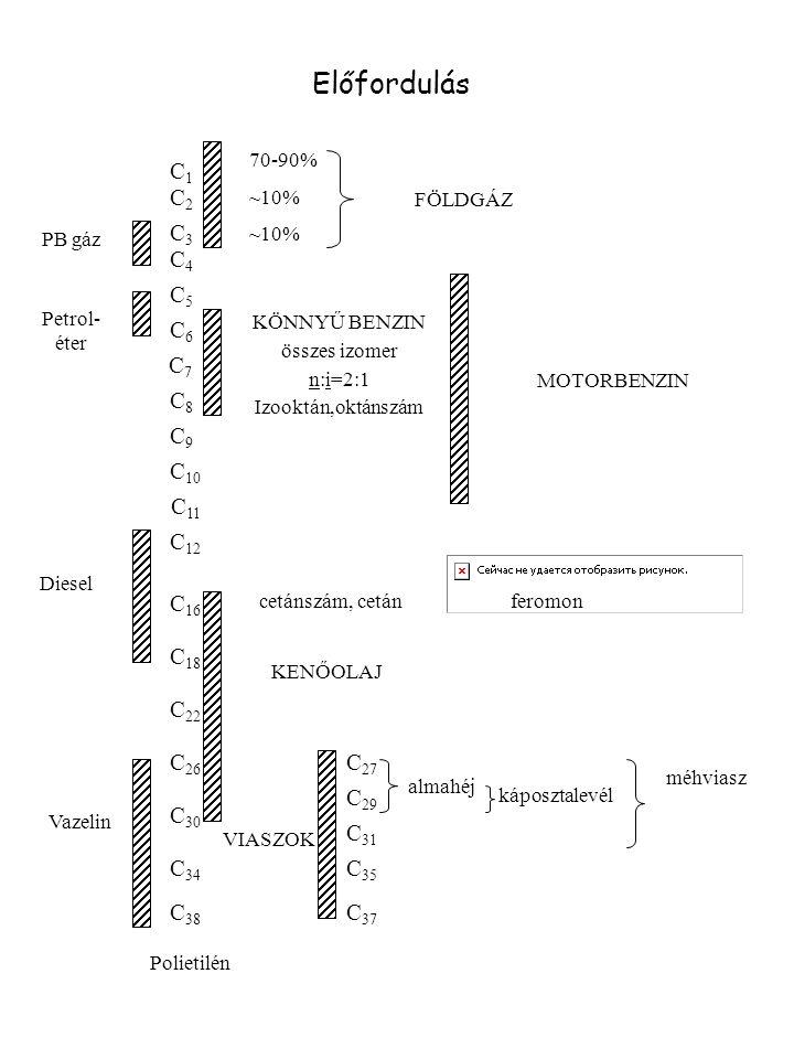 KÖTÉS MÓD KÖTÉSHOSSZ KÖTÉSSZÖG KÖTÉSI ENERGIA KONFIGURÁCIÓ KONFORMÁCIÓ C(sp 3 ) - C(sp 3 ) C(sp 3 ) - H(s) r (C – C)=1.54 Å r (C – H)=1.09Å HCH CCC 109 o 112 o SZÖGFESZÜLTSÉG: 10 o TORZULÁS ~7.1 kJ/mol 360 kJ/mol TETRAÉDERES ZEG-ZUGOS lásd: bután konformációanalízise Az alkánok szerkezete 109 o (CH 4 )