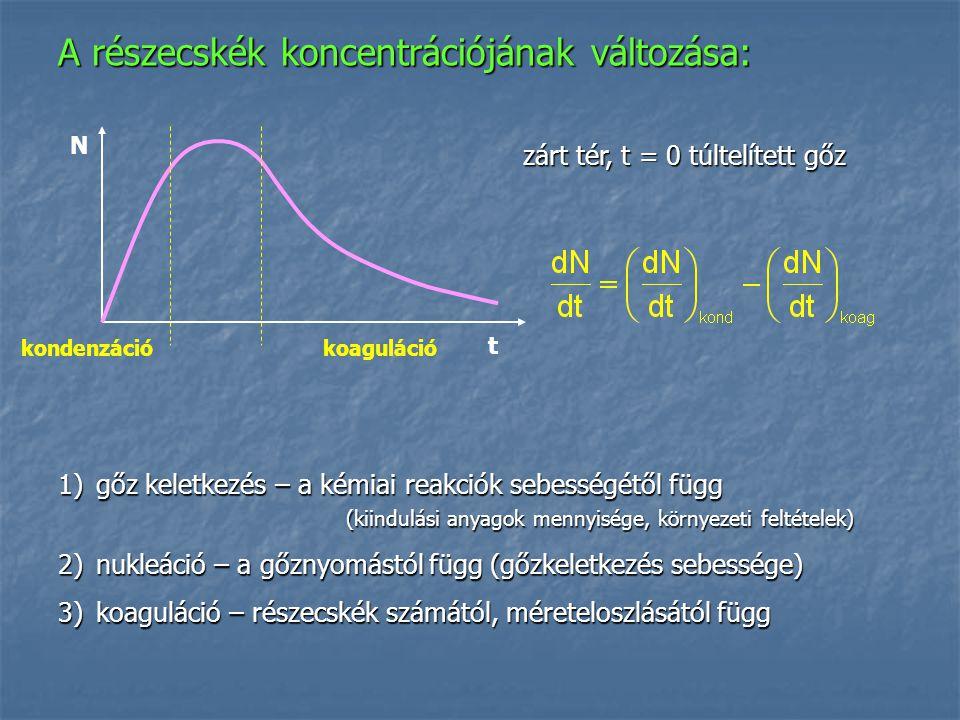 A részecskék koncentrációjának változása: 1)gőz keletkezés – a kémiai reakciók sebességétől függ (kiindulási anyagok mennyisége, környezeti feltételek