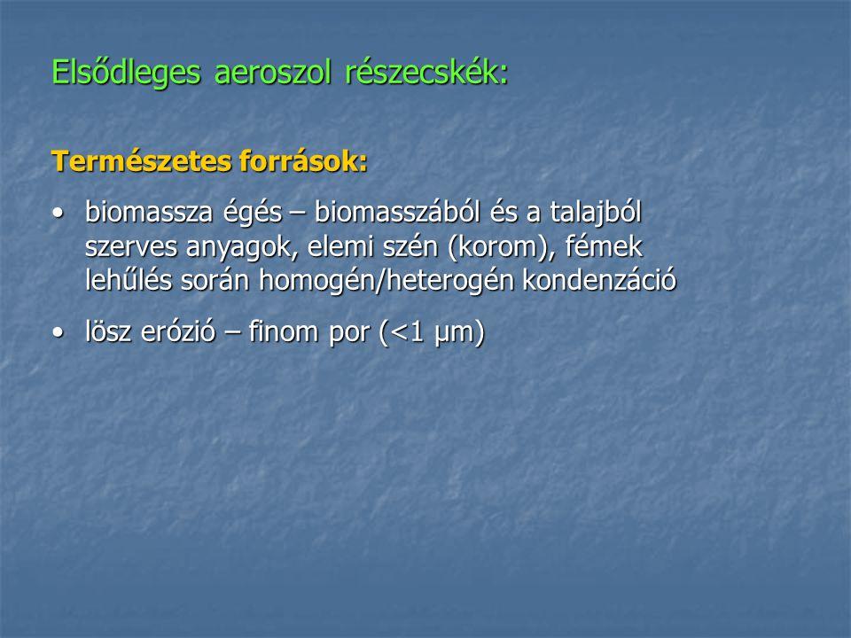 Elsődleges aeroszol részecskék: Természetes források: biomassza égés – biomasszából és a talajból szerves anyagok, elemi szén (korom), fémek lehűlés s