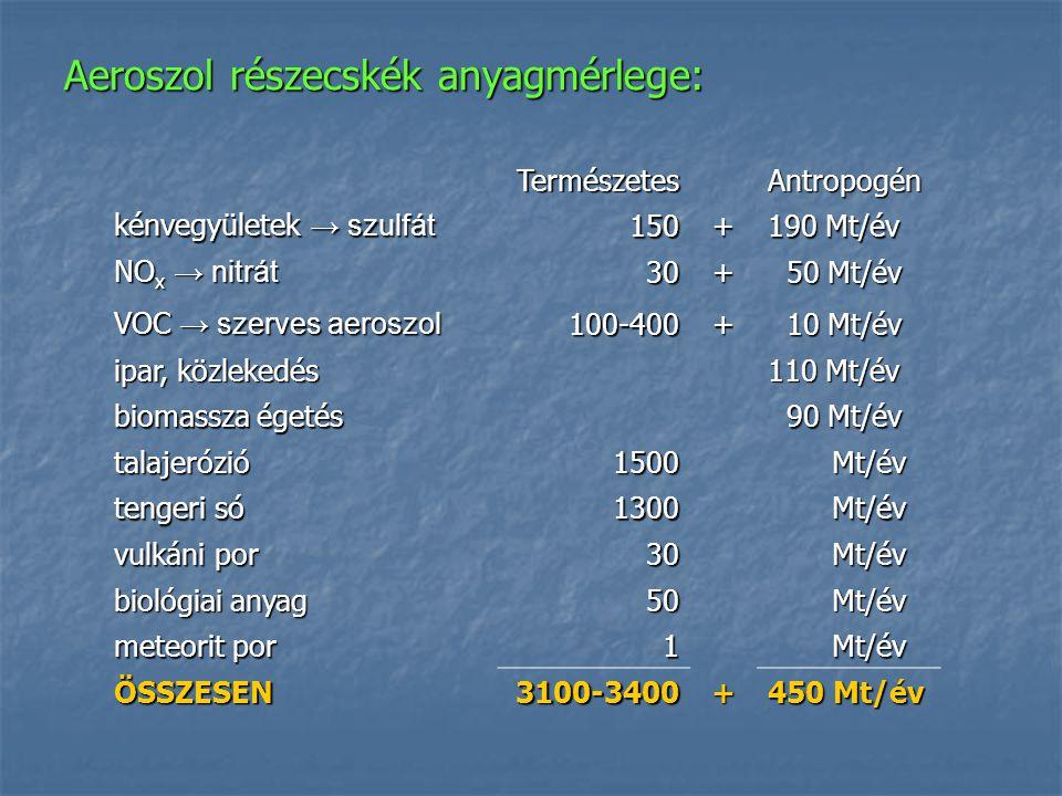 Aeroszol részecskék anyagmérlege: TermészetesAntropogén kénvegyületek → szulfát 150+ 190 Mt/év NO x → nitrát 30+ 50 Mt/év 50 Mt/év VOC → szerves aeros