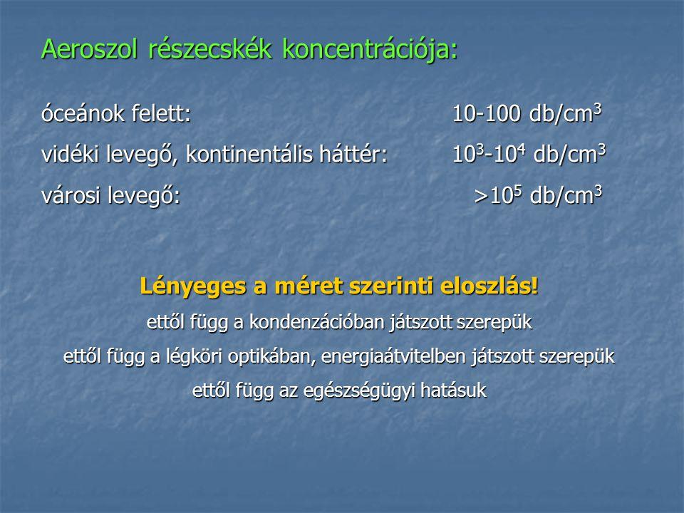 Aeroszol részecskék koncentrációja: óceánok felett:10-100 db/cm 3 vidéki levegő, kontinentális háttér:10 3 -10 4 db/cm 3 városi levegő: >10 5 db/cm 3