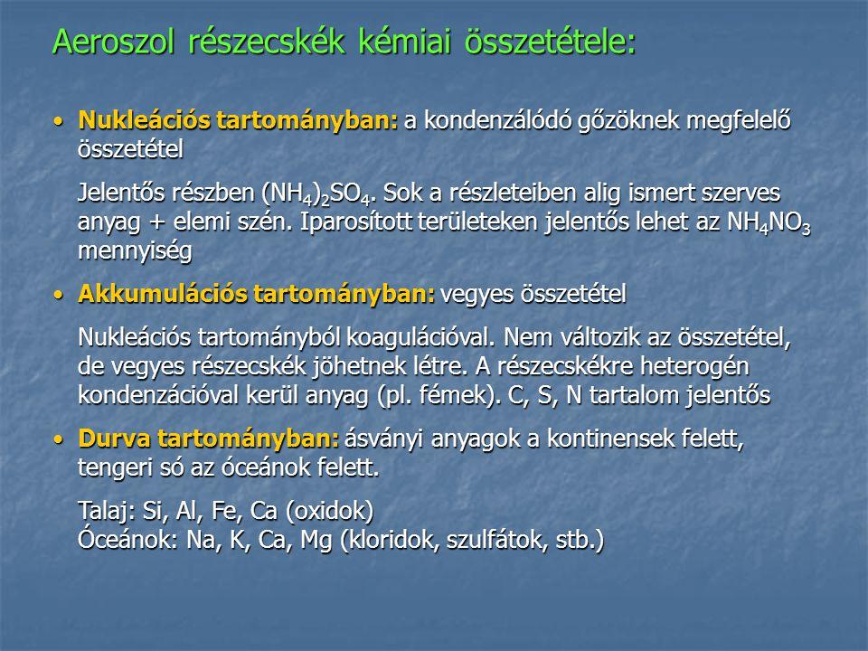 Aeroszol részecskék kémiai összetétele: Nukleációs tartományban: a kondenzálódó gőzöknek megfelelő összetételNukleációs tartományban: a kondenzálódó g