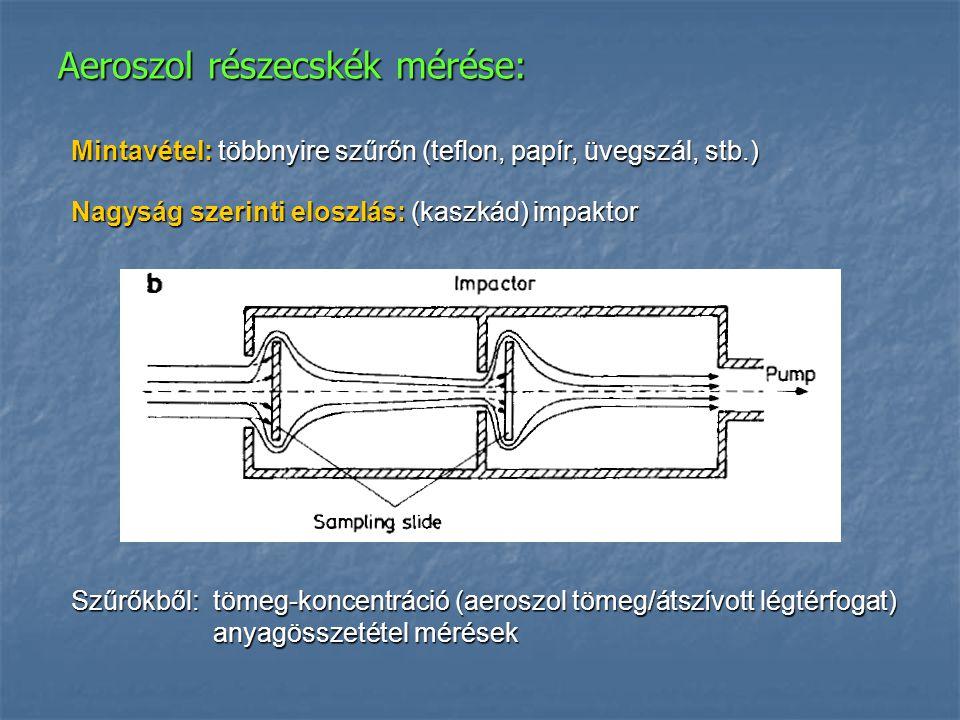 Aeroszol részecskék mérése: Mintavétel: többnyire szűrőn (teflon, papír, üvegszál, stb.) Nagyság szerinti eloszlás: (kaszkád) impaktor Szűrőkből:tömeg
